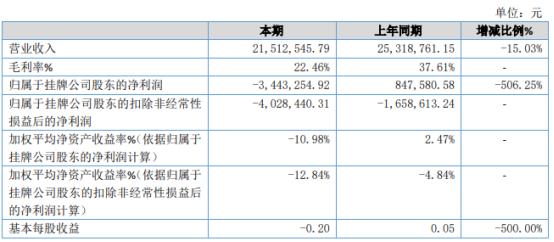 金诺科技2020年亏损344.33万 毛利率下降