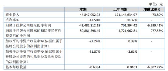 中视文化2020年亏损4348.23万 院线收入大幅下降