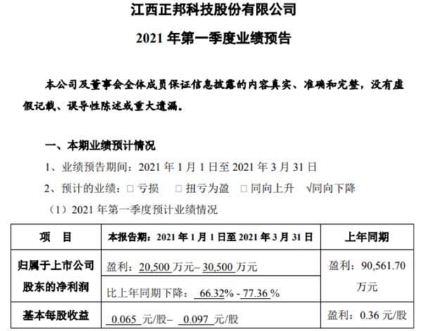 正邦科技2021年第一季度净利下降66%-77% 生猪价格同比下滑