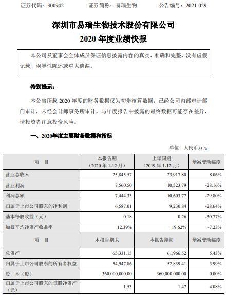 易瑞生物2020年度净利减少28.64% 汇率变动财务费用增加