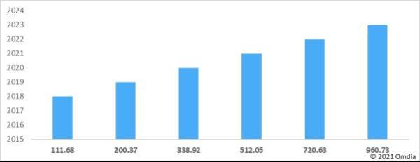 欧姆迪亚报告:2020年 全球智能扬声器市场出货量达到1.54亿台 同比增长58%