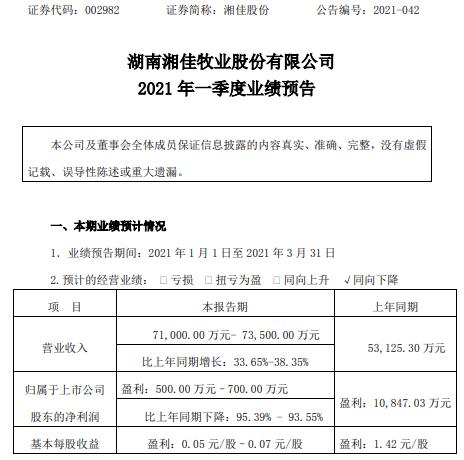 香家股份2021年一季度预计净利润下降93.55%-95% 饲料原料价格上涨