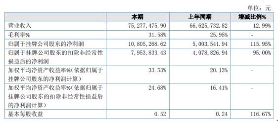 矩阵软件2020年净利增长115.95% 总体毛利率增加