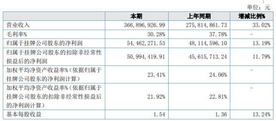 天亿马2020年净利增长13.19% 经营规模扩大