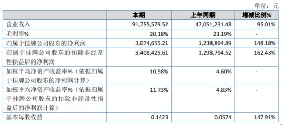 添力科技2020年净利同比增长148.18% 订单激增