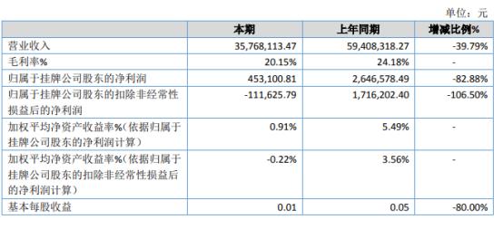 万德智新2020年净利同比减少82.88% 可参与招投标数量大幅减少