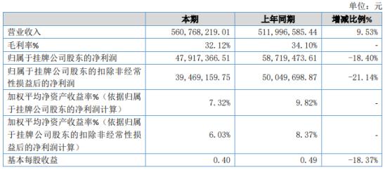 大自然2020年净利下滑18.4% 信用减值损失增加