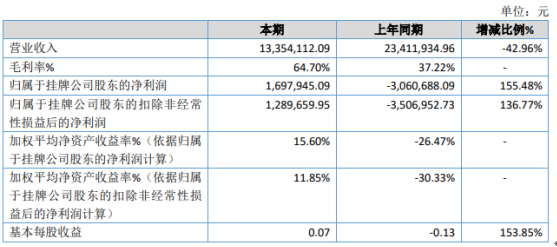 万博智典2020年净利润169.79万 产品毛利大幅增长