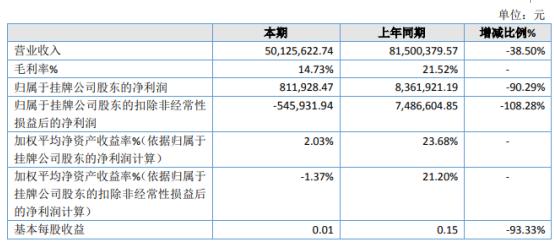 中科纳米2020年净利下滑90.29% 产品纳米氧化锌销售量下降