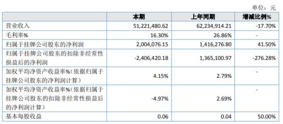 翱翔科技2020年净利同比增长41.50% 取得政府各项补贴资金
