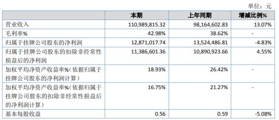 沃格股份2020年淨利1287.1萬 生產人工費用增加