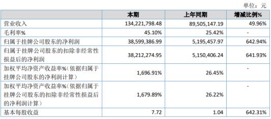 ST金鼎2020年净利增长642.94% 产品销售量增长