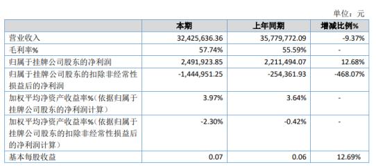 达意科技2020年净利增长12.68% 快递服务收入增长