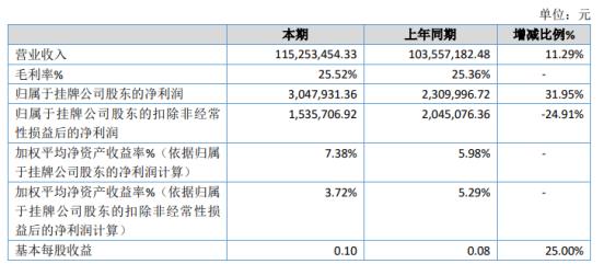 麦亚信2020年净利增长31.95% 业务规模增长