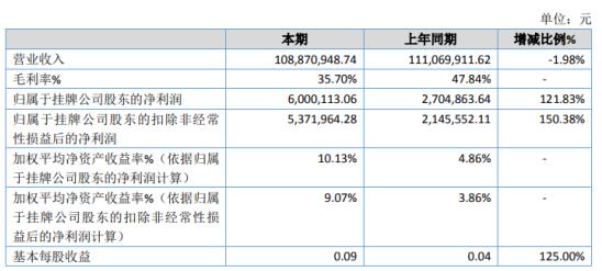 昌恩智能2020年淨利增長121.83% 銷售費用減少