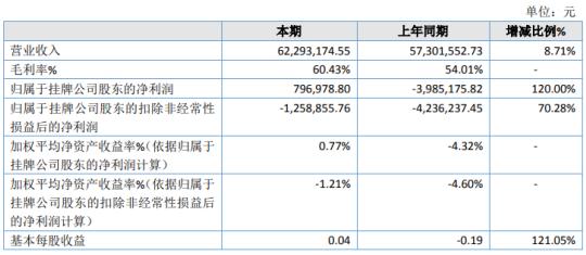 雨诺股份2020年净利79.7万 互联网服务业务快速增长