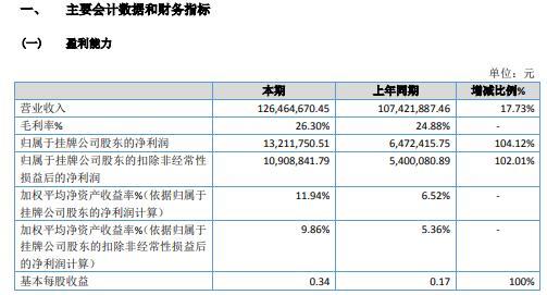 愛迪生2020年淨利增長104.12% 門鎖類產品銷售增長