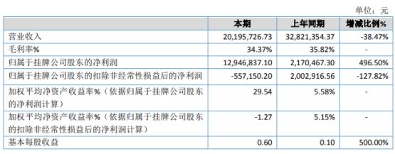 红星药业2020年净利增长496.5% 营业成本下降