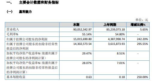桔色股份2020年净利增长242.2% 20年展店补贴费用较少