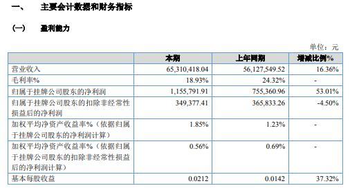 国文股份2020年净利增长53.01% 企业规模扩大