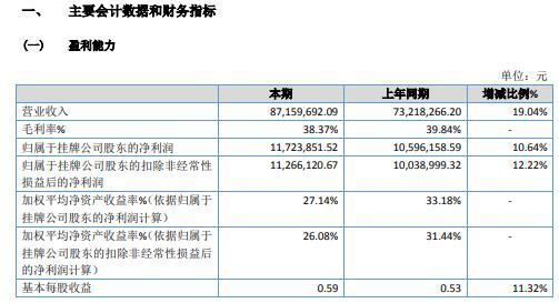 Purtel 2020年净利润增长10.64% 运营成本增加