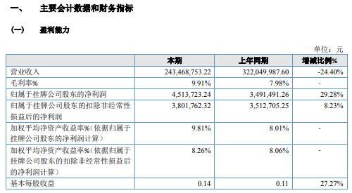 华企科技2020年净利增长29.28% 拓展新市场