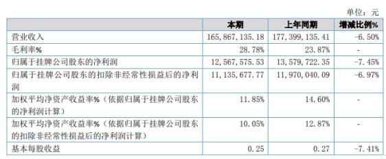 华天成2020年净利下滑7.45% 煤改电方面业务下降