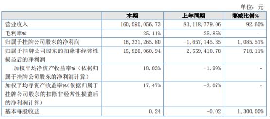 东晨联创2020年净利1633.13万 BIM服务增加