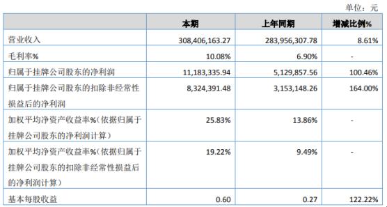 物管股份2020年净利增长100.46% 各子公司、联营公司收益较好