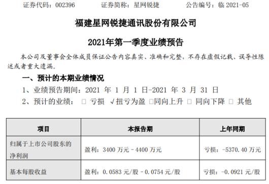 星網銳捷2021年一季度淨利3400萬