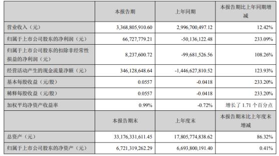 天虹股份2021年第一季度净利6672.78万 线上平台销售高速增长
