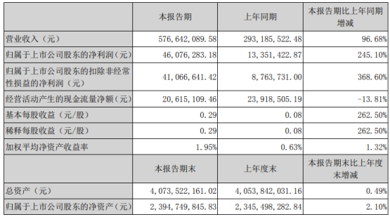 亚玛顿2021年一季度净利4608万增长245% 光伏减反玻璃产销量增长