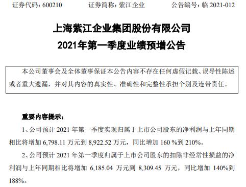 紫江企业2021年一季度净利同比增长160%-210% 持续深耕核心市场