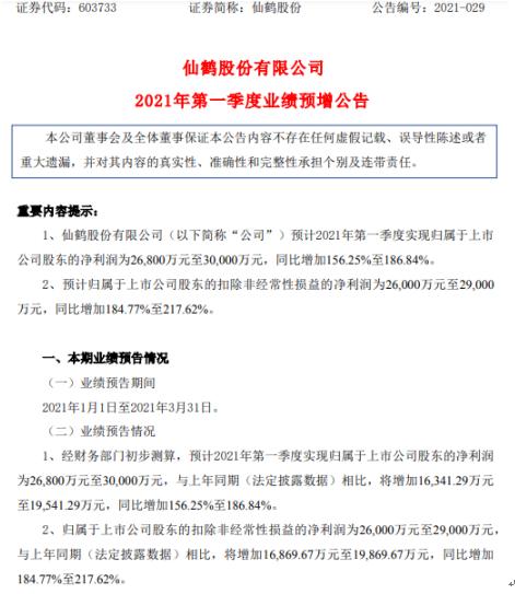仙鹤2021年第一季度净利润从2.68亿增加到3亿高利润产品