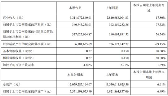 新洋丰2021年第一季度净利3.41亿增长77.32% 理财产品收益同比增加