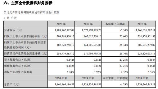 旷达科技2020年净利增长25.6%:董事长沈介良薪酬65.28万