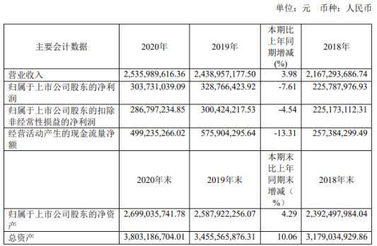 世运电路2020年净利3.04亿下滑7.61%:董事长佘英杰薪酬333万