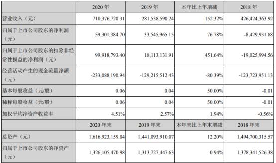 金字火腿2020年净利5930万增长77% 董事长施延军薪酬40万