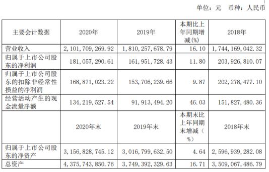 鼎信通讯2020年净利1.81亿增长11.8%:董事长王建华薪酬359.11万