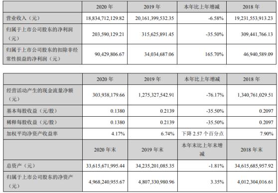 泰达股份2020年净利2.04亿下滑35.5% 董事长张旺薪酬24万
