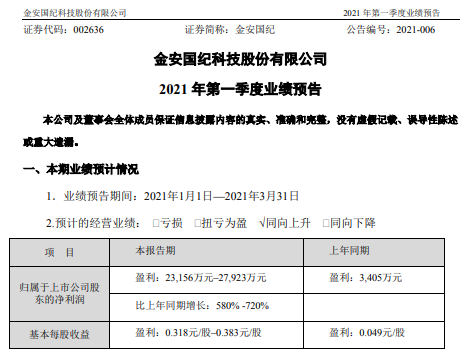 金安国纪2021年第一季度预计净利增长580%-720% 覆铜板销售价格上升