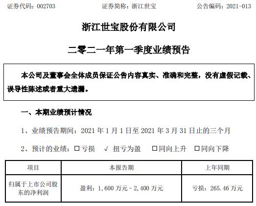 浙江世宝2021年第一季度预计净利1600万-2400万 业务恢复收入增加