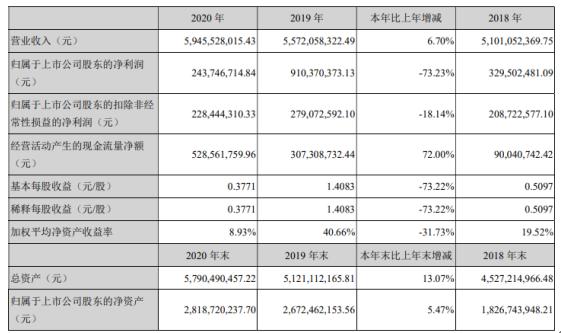 云海金属2020年净利2.44亿下滑73% 董事长梅小明薪酬65万