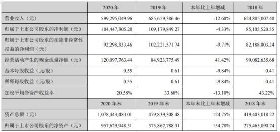 中胤时尚2020年净利下滑4.33%:董事长倪秀华薪酬133万