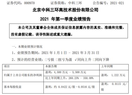 中科三环2021年第一季度预计净利4500万-5500万 汇兑收益增加
