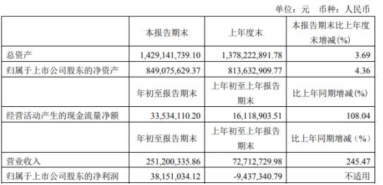 泰晶科技2021年第一季度净利3815.1万:本期扩产收入增加