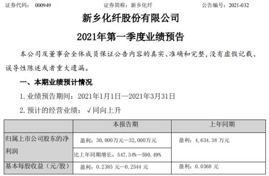 新乡化纤2021年第一季度预计净利3亿-3.2亿 销量大幅增加