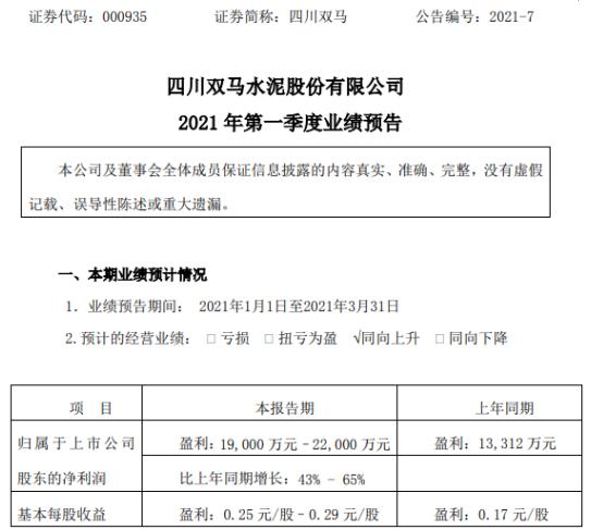 四川双马2021年第一季度预计净利1.9亿-2.2亿 公允价值变动收益增加