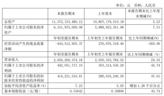 安琪酵母2021年第一季度净利4.42亿增长45.74% 销量增长