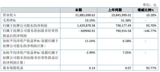 大生泰丰2020年净利同比增长93.7% 获得新三板挂牌补贴200万